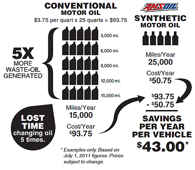 Synthetic Oil Savings